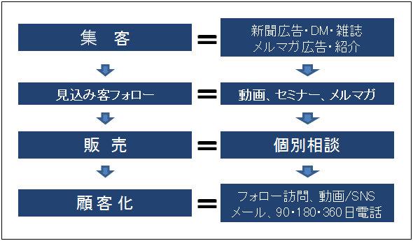 4ステップマーケティング例